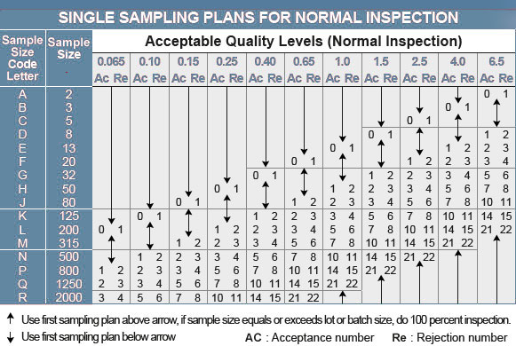 AQL table 1 quality inspection